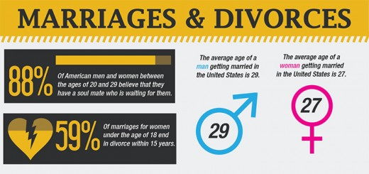marriage and divorce infographic