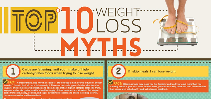 weight loss myths infographic