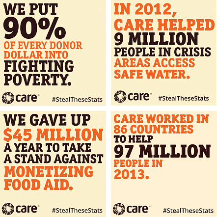 CARE stats