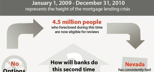 foreclosure defense infographic